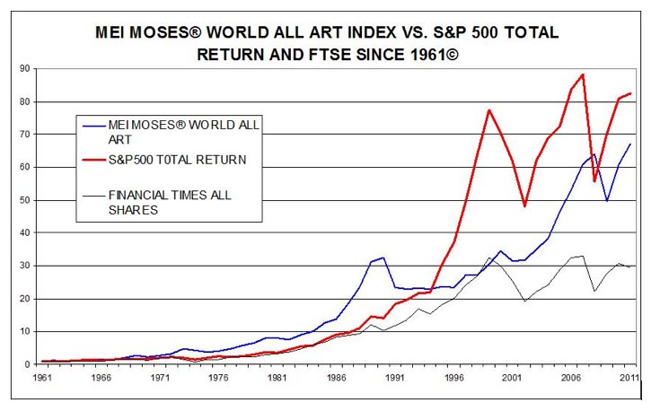 mei moses index